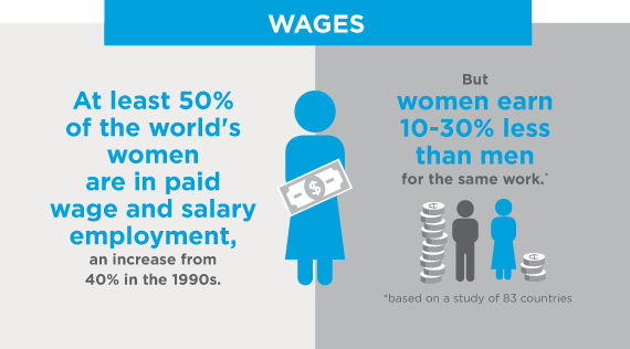 Infographic about the wage gap