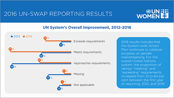 2016 UN-SWAP reporting results