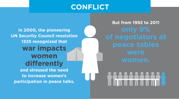 Infographic: Conflict