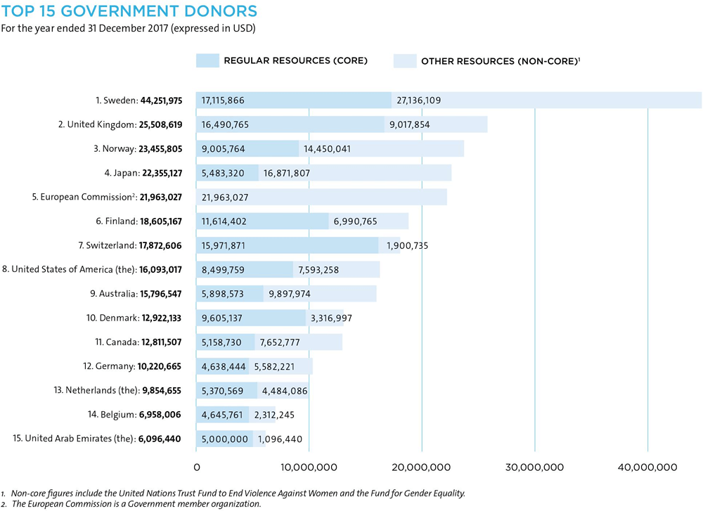 Chart: Top-15 government donors in 2017