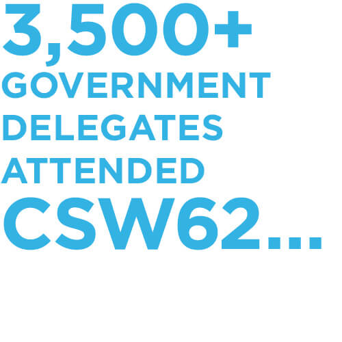 3,500+ government delegates attended CSW62 …