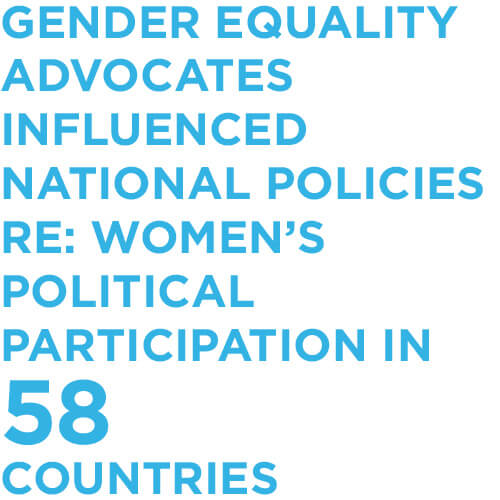 Gender equality advocates influenced national policies RE: women's political participation in 58 countries