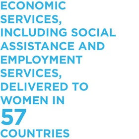 Economic services, including social assistance and employment services, delivered to women in 57 countries