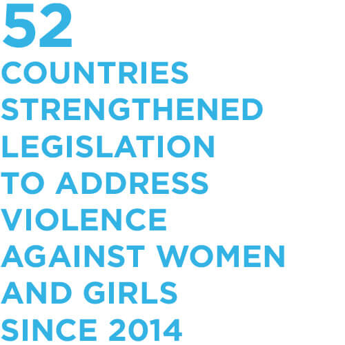 52 countries strengthened legislation to address violence against women and girls since 2014