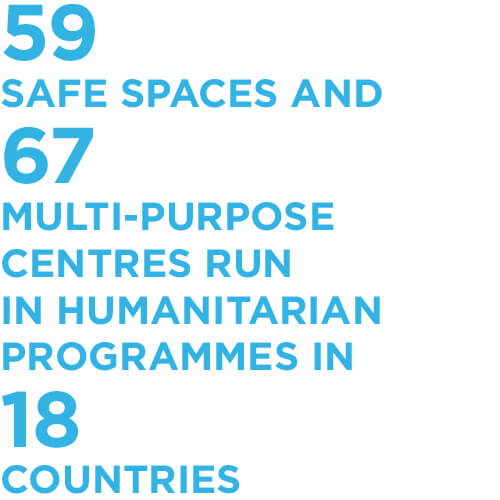 59 safe spaces and 67 multi-purpose centres run in 18 countries