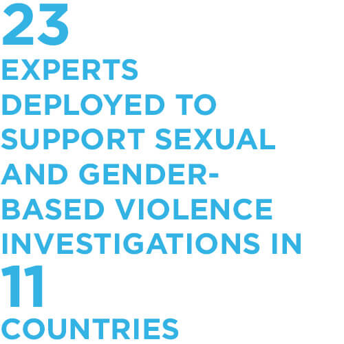 23 experts deployed to support sexual and gender-based violence investigations in 11 countries
