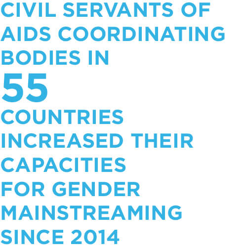 Civil servants of AIDS coordinating bodies in 55 countries increased their capacities for gender mainstreaming since 2014