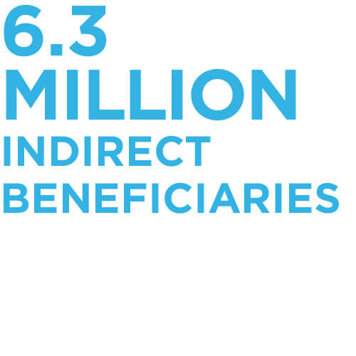 6.3 million indirect beneficiaries