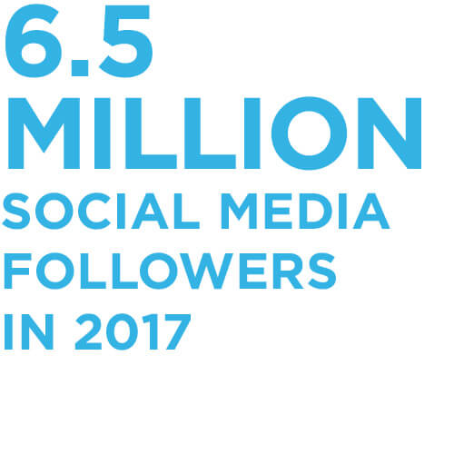 6.5 million social media followers in 2017