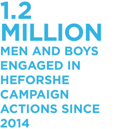 1.2 million men and boys engaged in HeForShe campaign actions since 2014