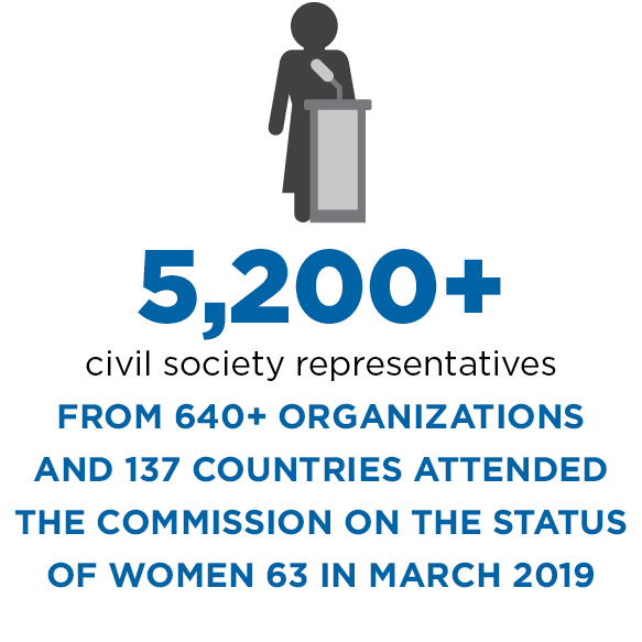 5,200+ civil society representatives from 640+ organizations and 137 countries attended CSW 63 in March 2019.