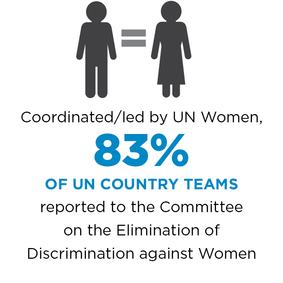 Coordinated/led by UN Women, 83% of UN country teams report to the Committee on the Elimination of Discrimination against Women.