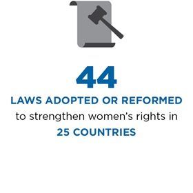 44 laws adopted or reformed to strengthen women's rights in 25 countries.