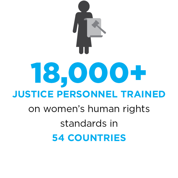 18,000+ justice personnel trained on women's human rights standards in 54 countries.