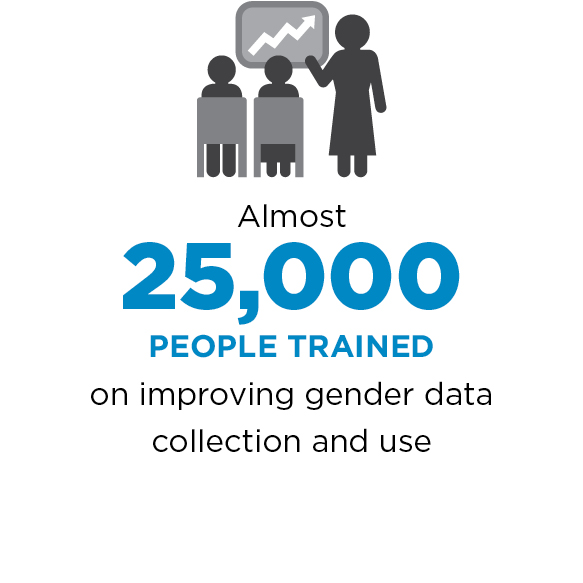Almost 25,000 people trained on improving gender data collection and use.