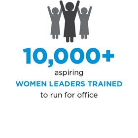 10,000+ aspiring women leaders trained to run for office.