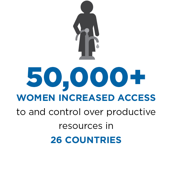 50,000+ women increased access to/control over productive resources in 26 countries.