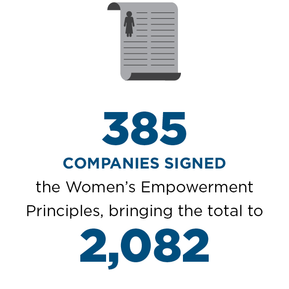 385 companies signed the Women's Empowerment Principles, bringing the total to 2,082.