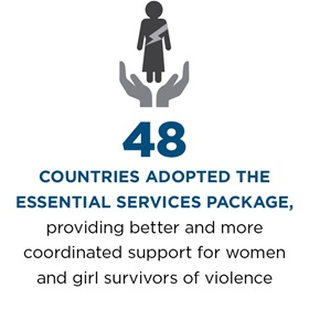 48 countries adopted the Essential Services Package, providing better and more coordinated support for women and girls survivors of violence.