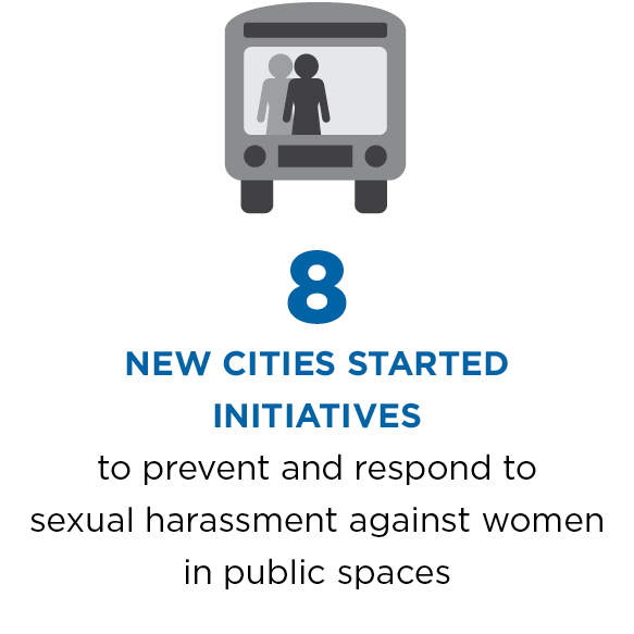 8 new cities started initiatives to prevent and respond to sexual harassment against women in public spaces.
