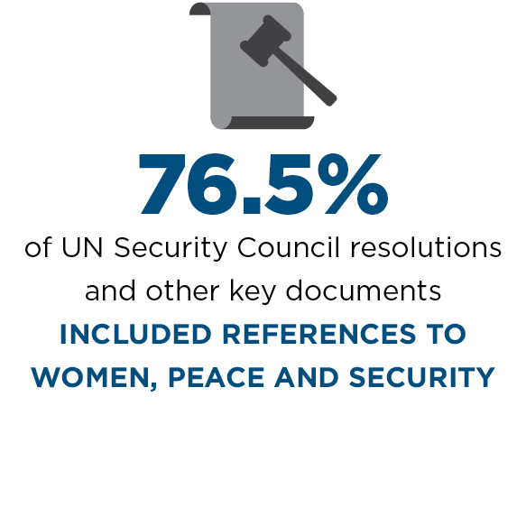 76.5% of UN Security Council resolutions and other key documents included referencess to women, peace and security.