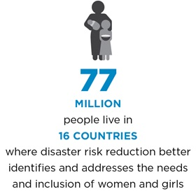 77 million people live in 16 countries where disaster risk reduction better identifies and addresses the needs and inclusion of women and girls.