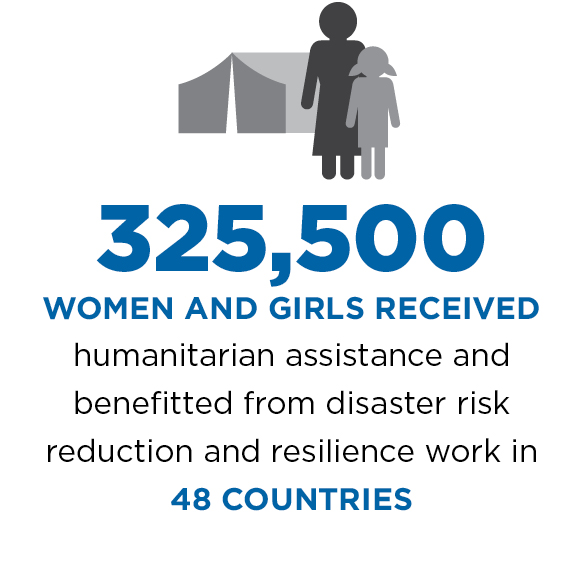 325,500 women and girls received humanitarian assistance and benefitted from disaster risk reduction and resilience work in 48 countries.