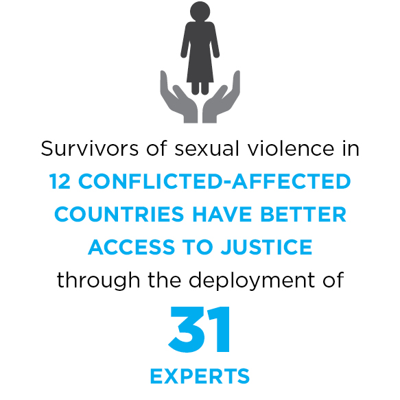 Survivors of sexual violence in 12 conflict-affected countries have better access to justice through the deployment of 31 experts.
