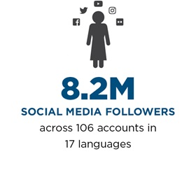 8.2M social media followers across 106 accounts in 17 languages.