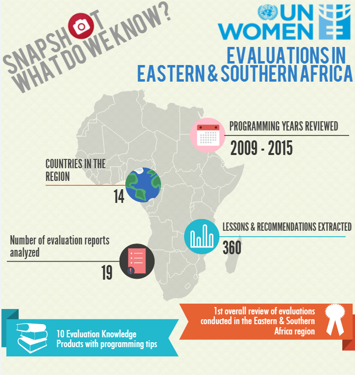 UN Women East and Southern Africa Regional Office Evaluation Knowledge Products