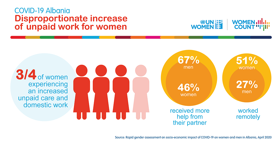COVID-19 is taking a higher toll on women – shows UN Women Albania rapid assessment