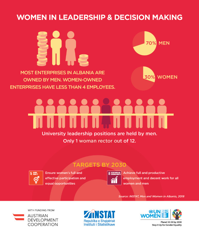 Press Release: Women and Men in Albania Publication is launched - Over 30% of decisions in Albania are taken by women