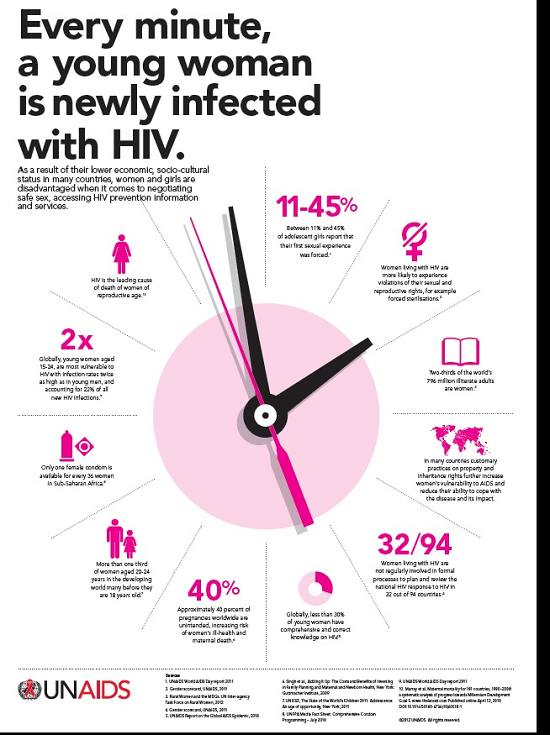 UNAIDS - Every minute a young woman is newly infected with HIV