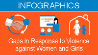 Infographics - Gaps in Response to Violence Against Women and Girls
