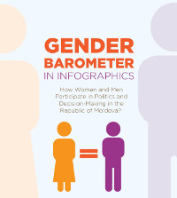 Infographics: How women and men participate in politics and decision-making in Moldova