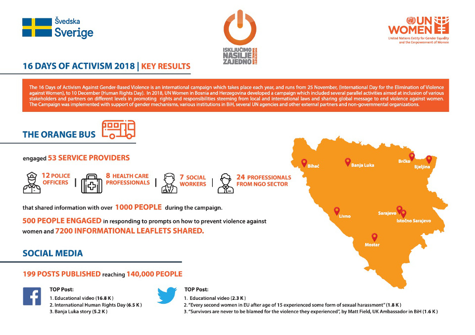 Key results of the 16 Days of Activism campaign in Bosnia and Herzegovina