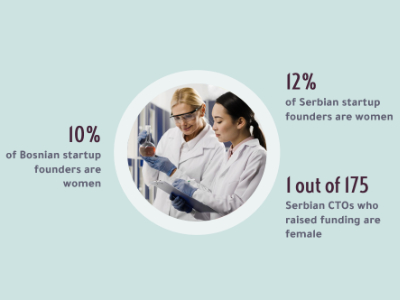 Infographic about the numbers of women startuo founders