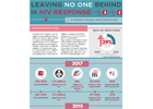 Leaving No One Behind in HIV response: data from Eastern Europe and Central Asia