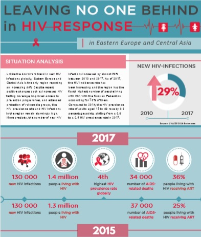 HIV AIDS fact sheet cover