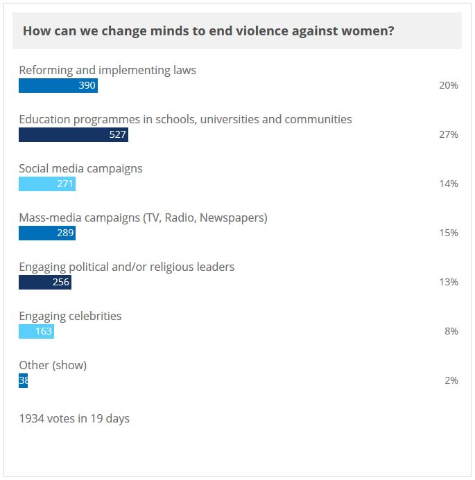 EVAWG Poll Result