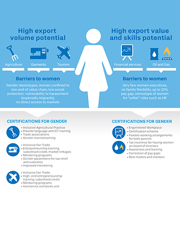 Infographics - ASEAN women are a potential boost to the region's labour force and economy