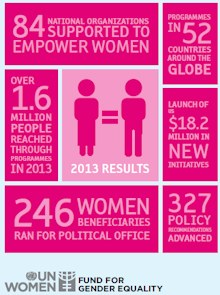 UN Women's Fund for Gender Equality 2013 Results