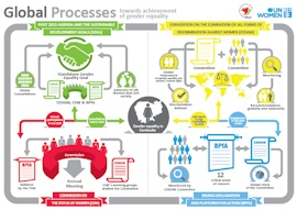 Global Processes Inforgraphic