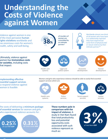 Understanding the Costs of Violence against Women | Infographics