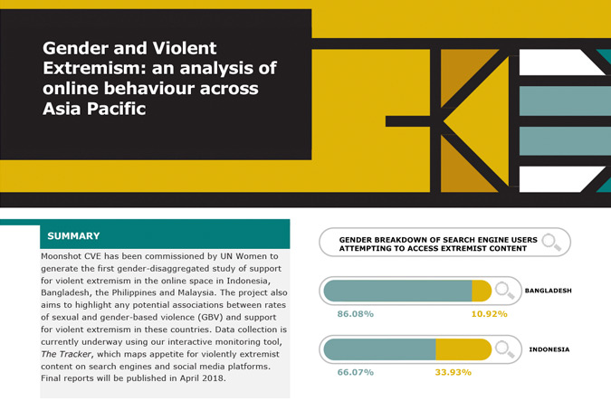 Gender and Violent Extremism: an analysis of online behaviour across Asia Pacific