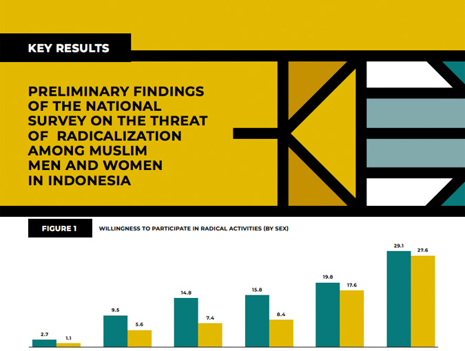 PRELIMINARY FINDINGS OF THE NATIONAL SURVEY ON THE THREAT OF RADICALIZATION AMONG MUSLIM MEN AND WOMEN IN INDONESIA
