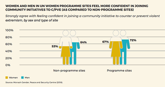 New research examines the impact of an innovative new project on preventing violent extremism through empowering women