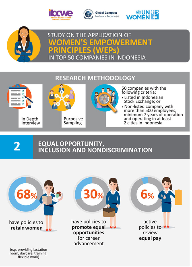 Infographic: Study on the application of the Women's Empowerment Principles in top 50 companies in Indonesia