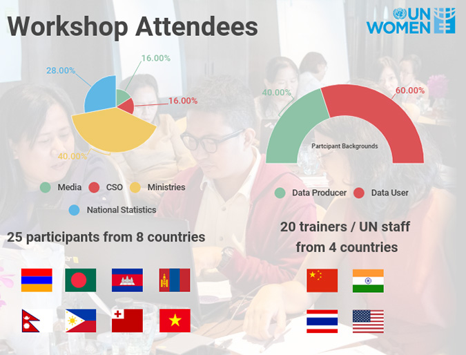 Number of Attendees
