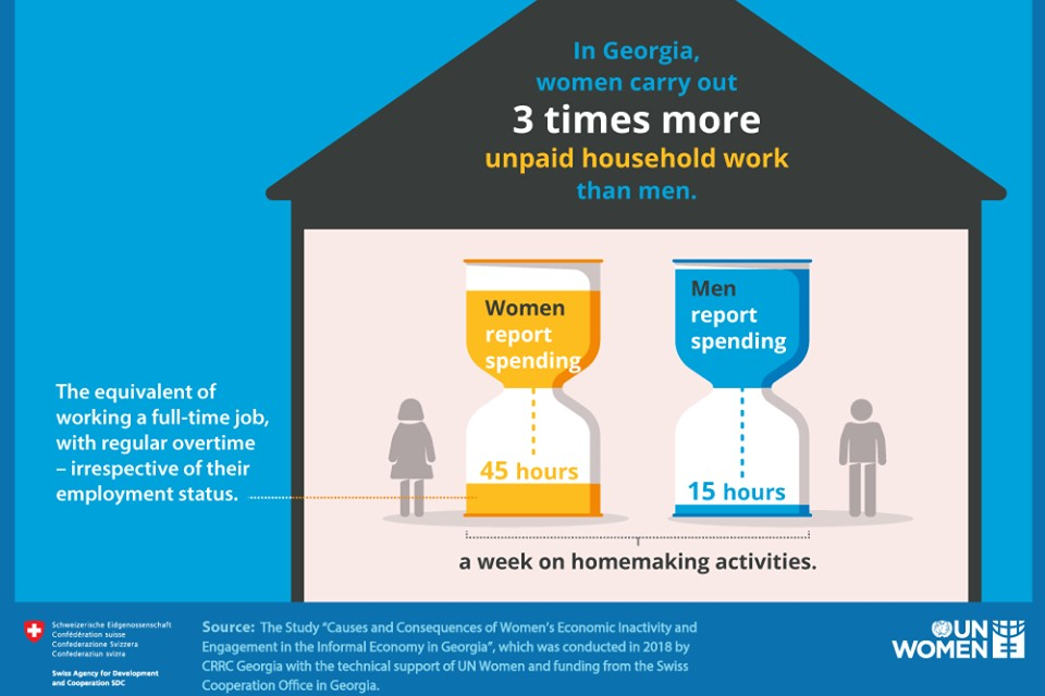 In Georgia, women carry out 3 times more unpaid household work than men. Photo: UN Women/ForSet